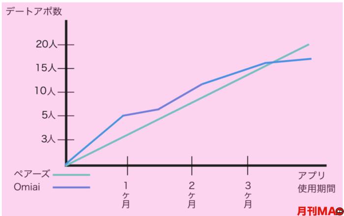 Omiaiとペアーズを使った結果のグラフ