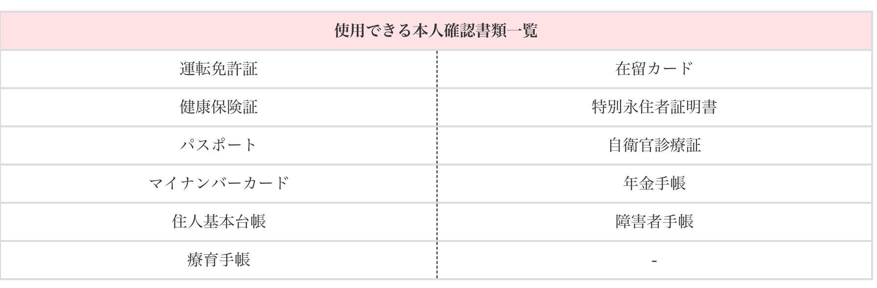 with 本人確認