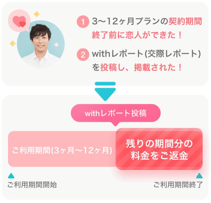 withの長期プラン安心保証のシステム