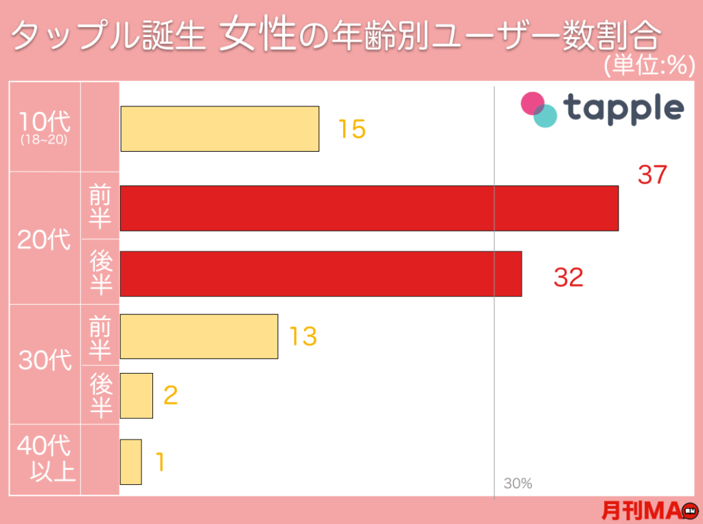 """タップル誕生の""""女性の年齢層グラフ"""