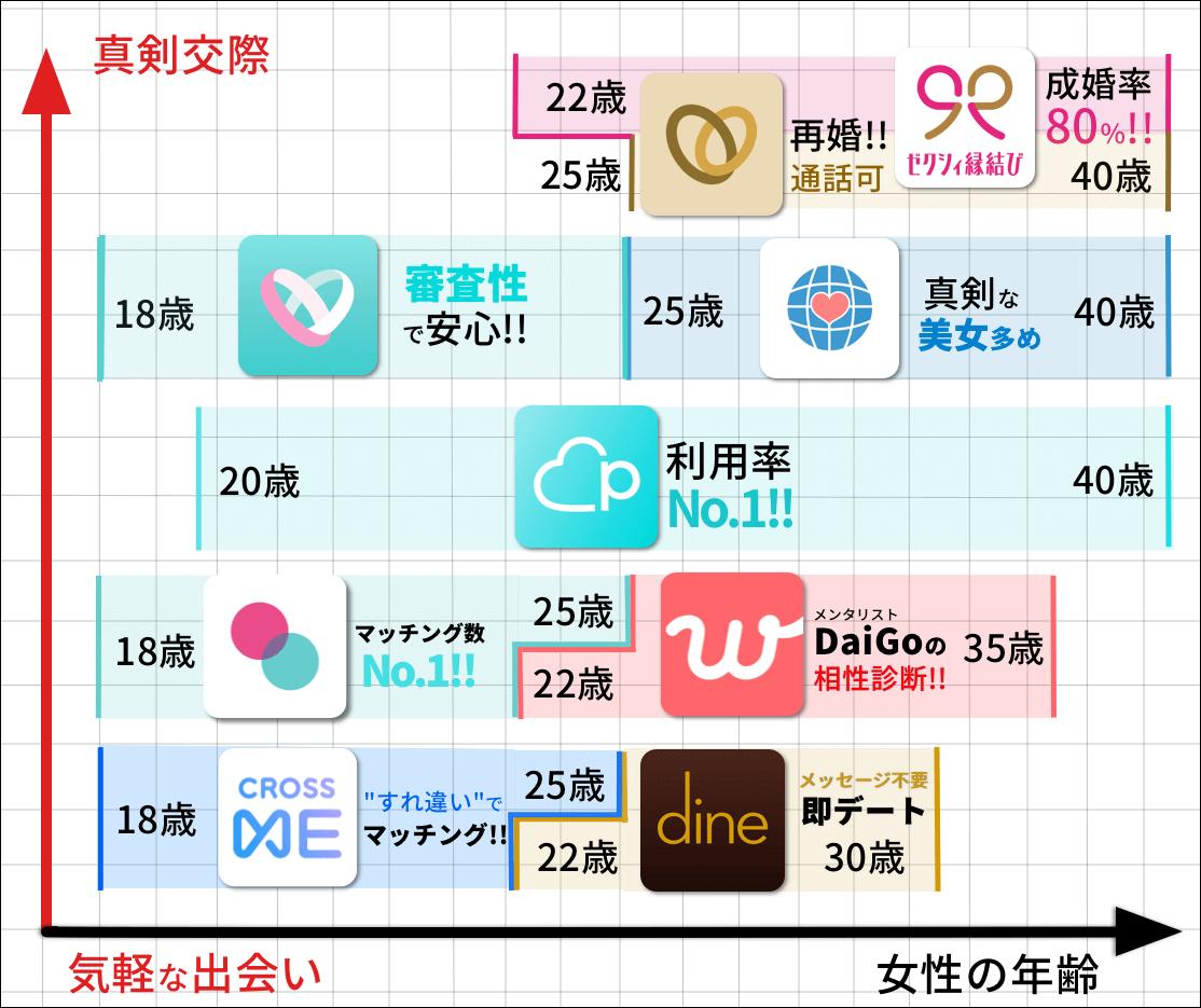 出会いアプリ診断表