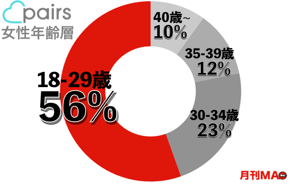ペアーズ年齢層グラフ