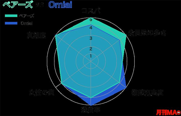 ペアーズとOmiaiの総合比較グラフ