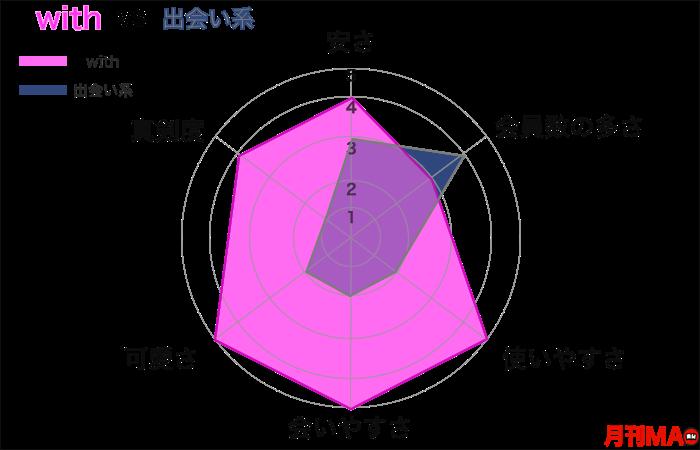 withと出会い系アプリの比較グラフ
