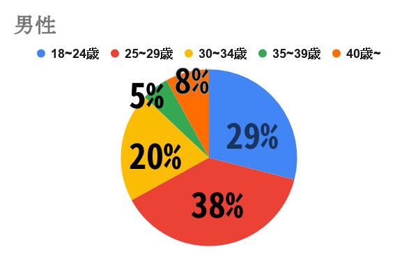 Omiai 男性グラフ