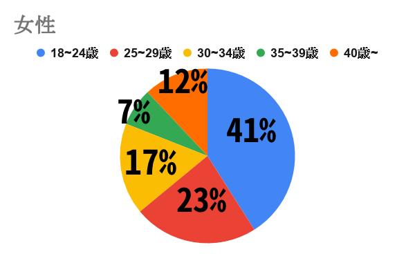 Omiai 女性グラフ
