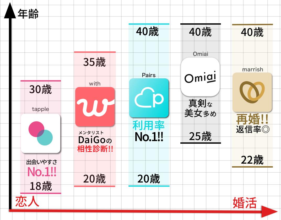 おすすめ出会いアプリ比較表