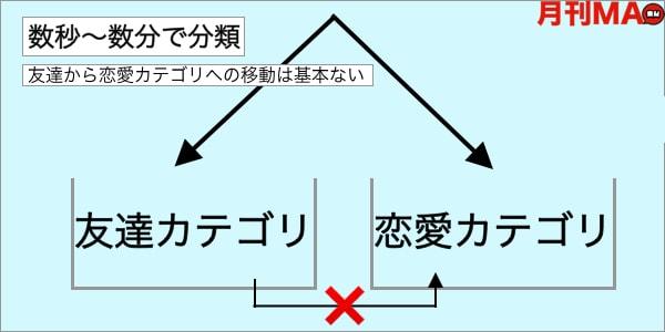 恋愛における友達カテゴリと恋愛カテゴリ