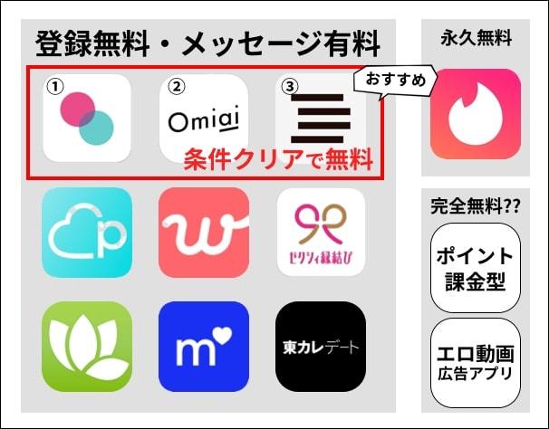条件クリアで無料のアプリが最もおすすめ!