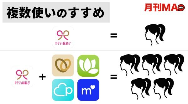 婚活アプリ選びに迷ったら複数アプリを使う