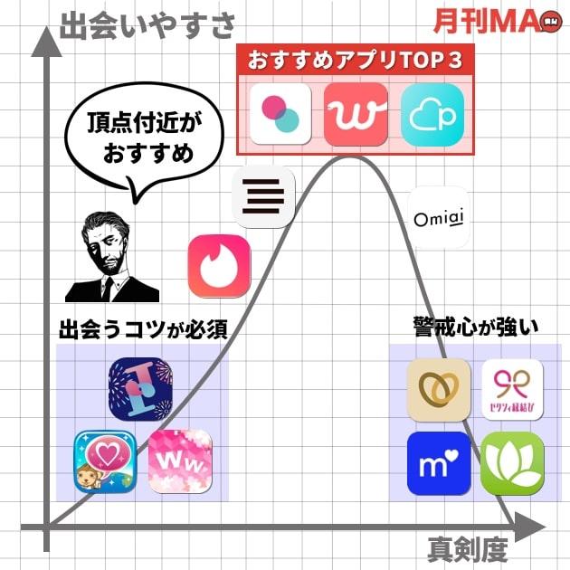 おすすめ出会い系アプリ比較