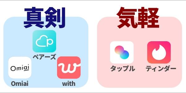 マッチングアプリの区分け